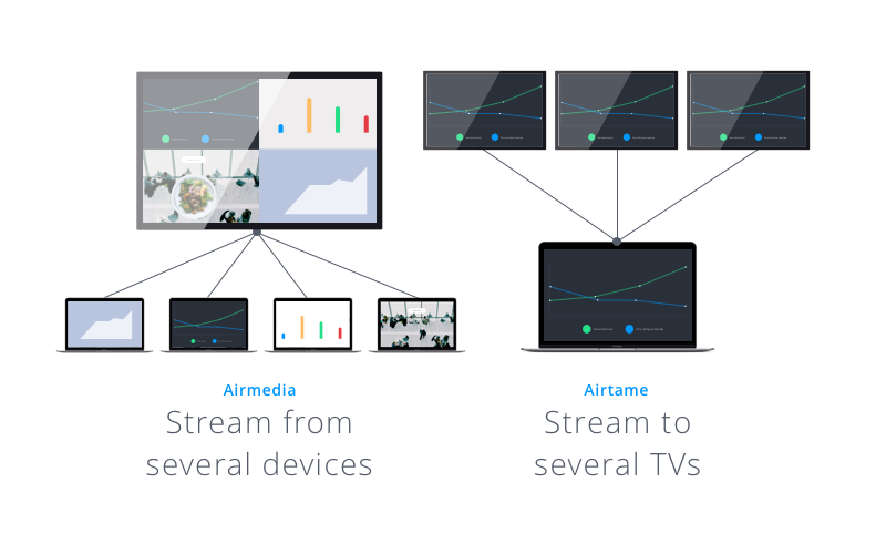 Screenshot of multiple devices streaming to one tv via AirMedia in comparison with Airtame, which streams from one device to several TVs.