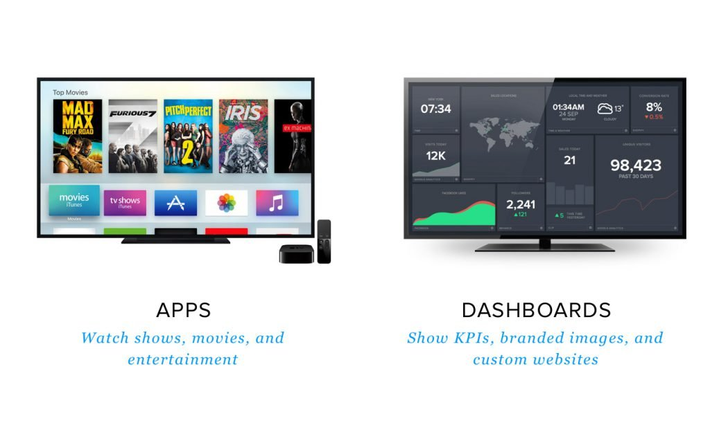 One screen showing Apple TV apps and another TV showing Airtame's dashboard