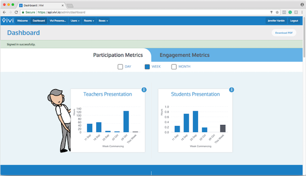 Screenshot showing the Vivi dashboard analytics