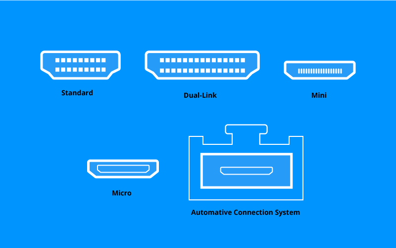 Screenshot showing different types of HDMI connectors