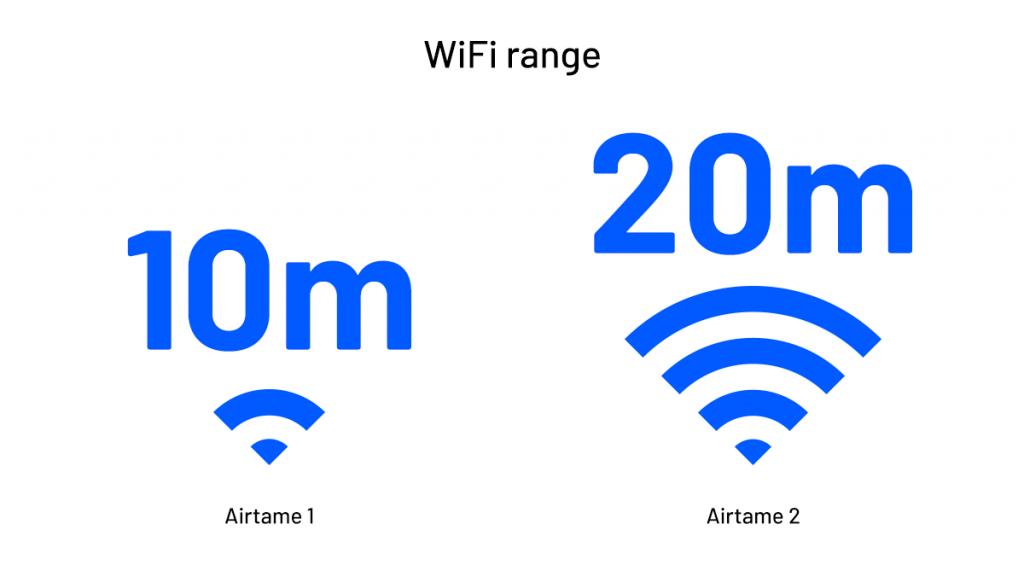 Screenshot showing the Airtame 1 WiFi Range vs the Airtame 2 WiFi Range