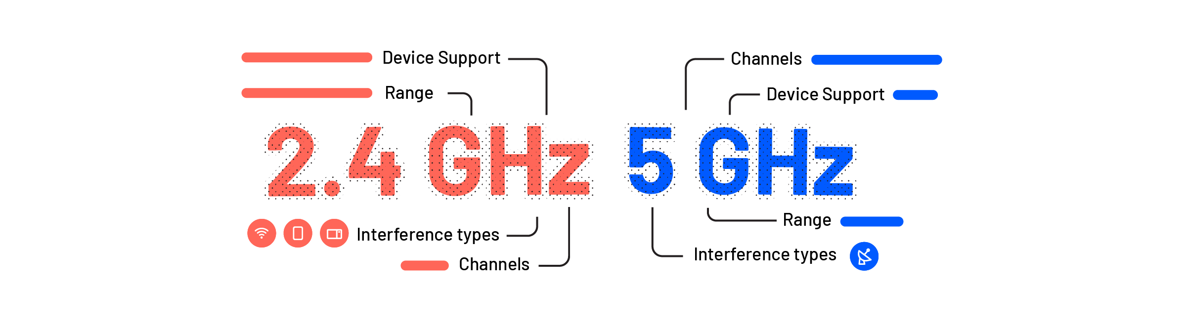Wifi bands and channels