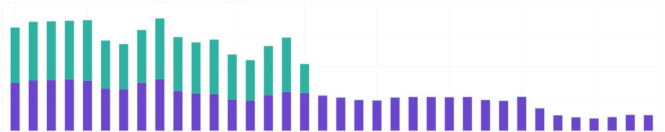 Screenshot showing the cloud infrastructure chart