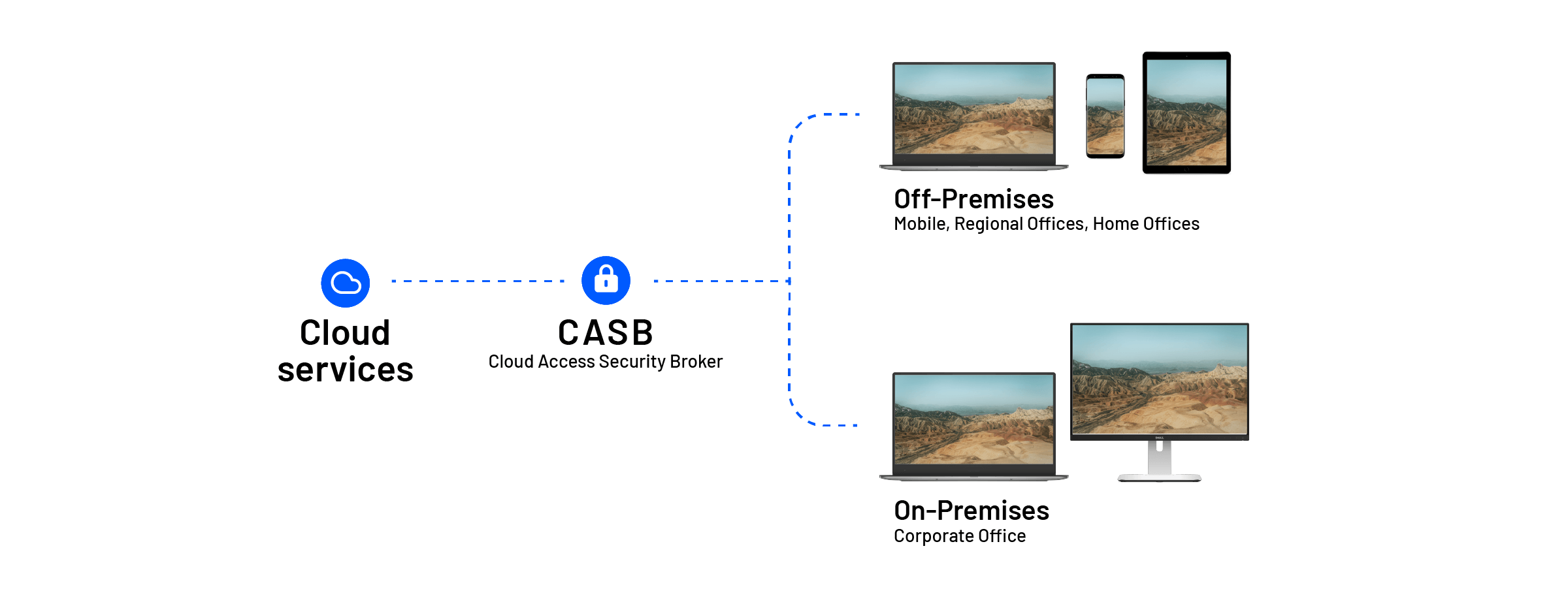 Network security between the cloud service and streaming devices protected by CASB