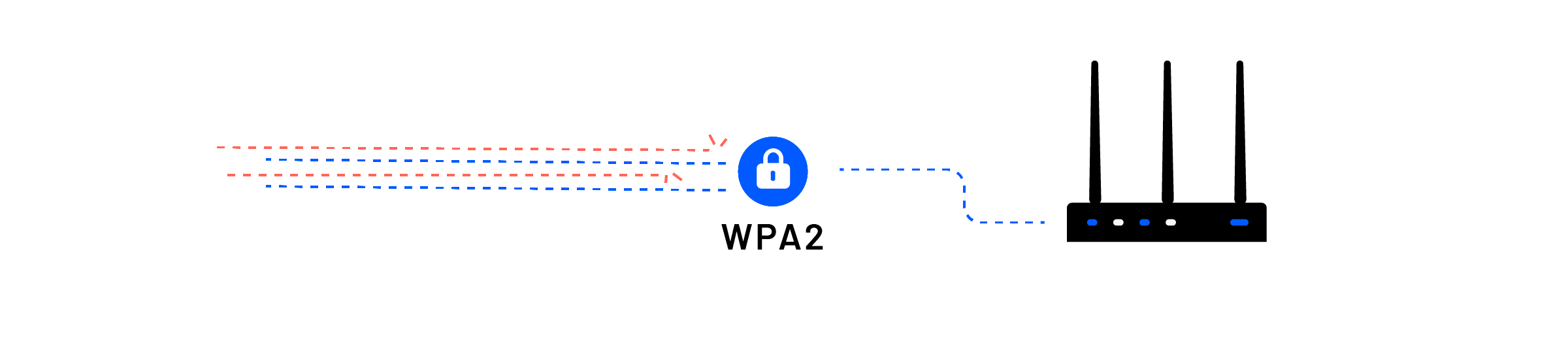 WPA2 creating network security by protecting a router